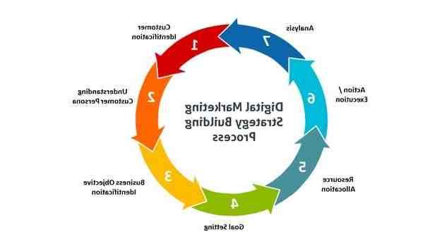 Qu'est-ce qu'une stratégie de marketing numérique?