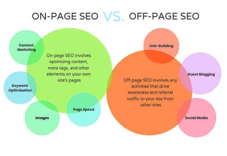 Comment fonctionne Google SEO?